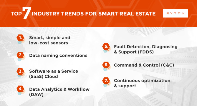 Top 7 Industry Trends for Smart Real Estate